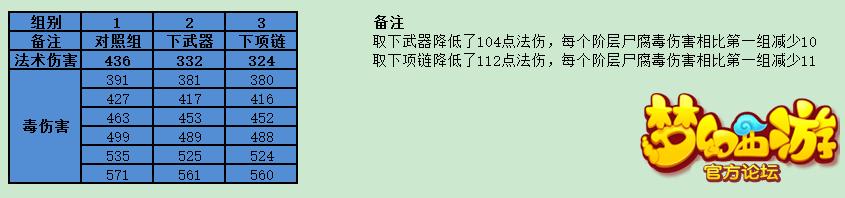 梦幻西游手游尸腐毒 梦幻西游手游尸腐毒核心技能解析