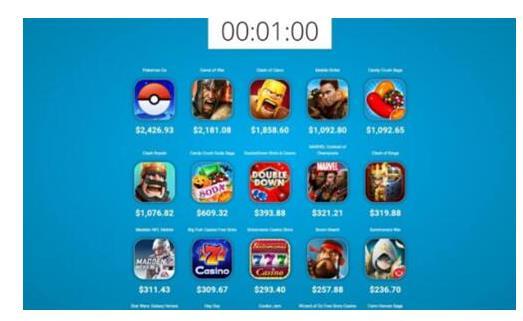 精灵宝可梦每分钟收入2426美元 超CoC600美元