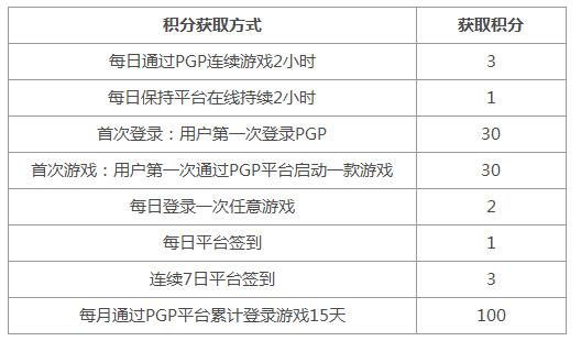 图片: 平台积分获得方式.png